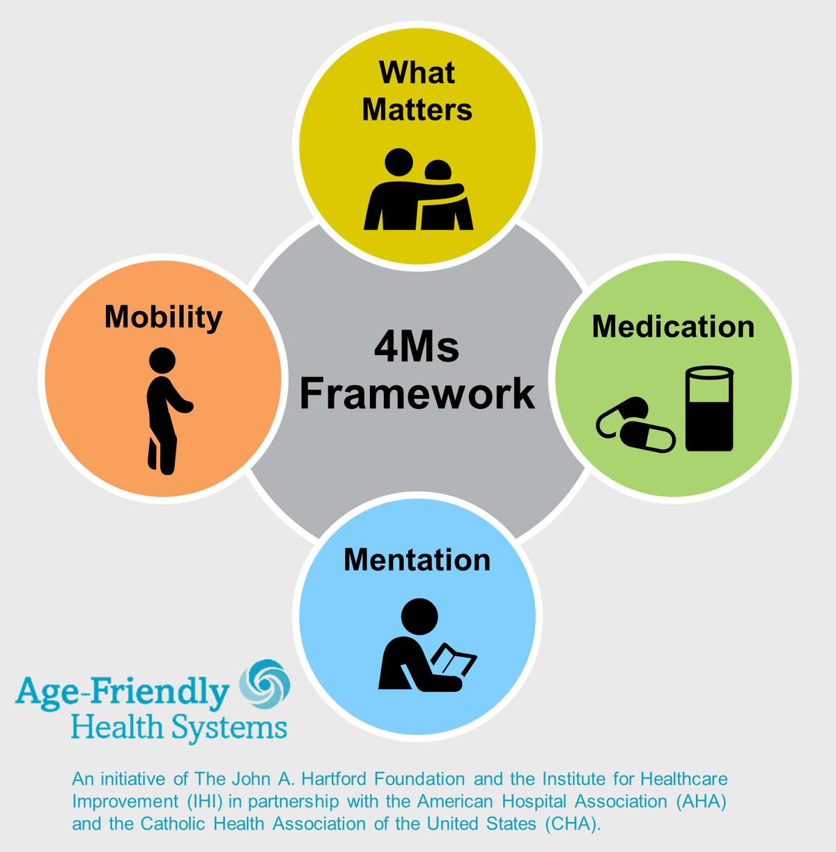 4ms Framework: what matters, medication, mentation and mobility